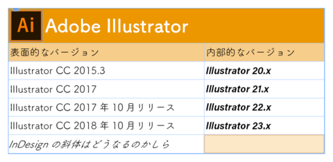 InDesignで表組を作成