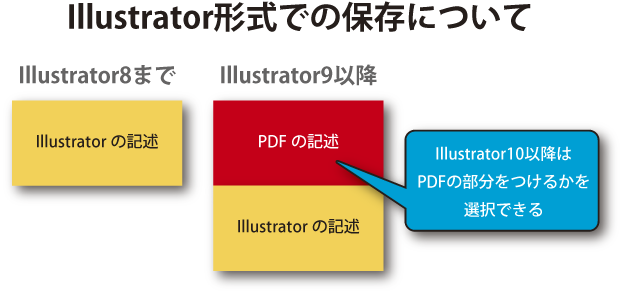 http://blog.ddc.co.jp/img/illustrator/saveoption-include-pdf/expng/saveoption-include-pdf-08.png