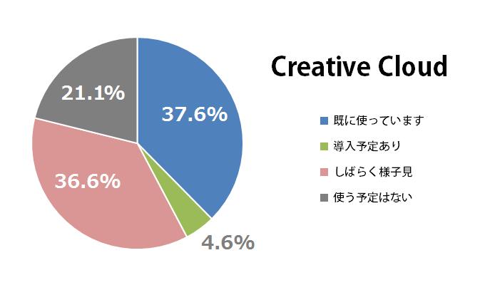 Creative Cloud導入状況