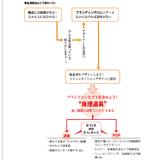 合羽橋の100年商店、売上高を1.3倍に増やす「伝え方」(日本経済新聞)