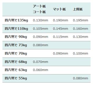 2つ折り+ジャバラ折り5山で再生マットコート四六90kg