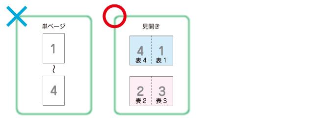 pdf 冊子印刷 横
