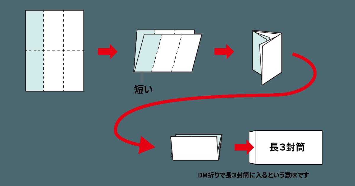 DM折り(二つ折り+巻三つ折り)