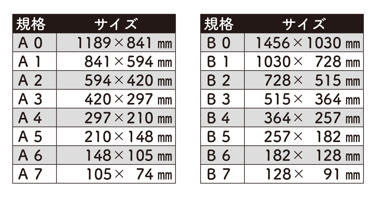 73b2d4426c 用紙サイズ一覧(A4・B5・名刺サイズ・ハガキサイズ・A判・菊判・四六判 ...